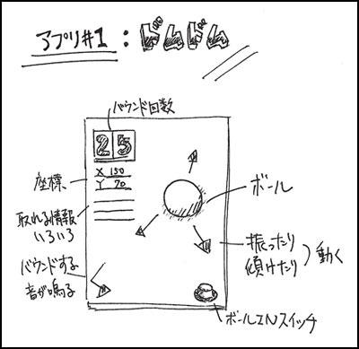 ドムドムその1:設計図を書いてみよう