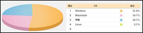 Windowsユーザーのみなさまへ、Macも使う5つのイイコト(前編)