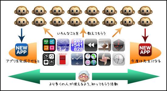公認サルできストのみなさんへ、寺子屋サルでき参加のお願い
