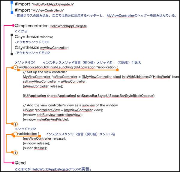 Objective-C入門その6:メソッドの宣言と実装をマスターする