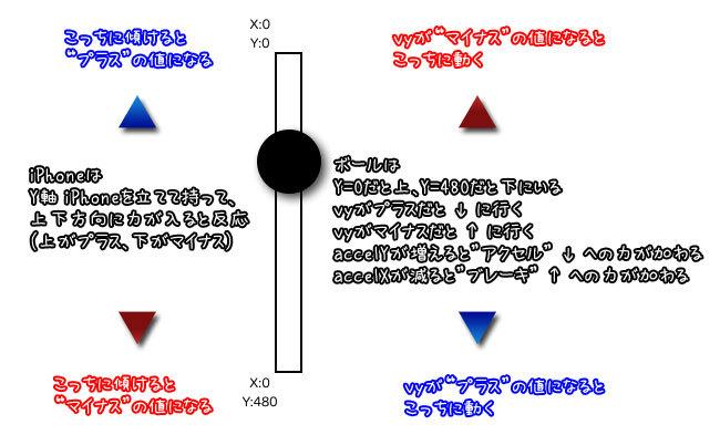 答えてズンズン!:速度と加速度と傾きのお話