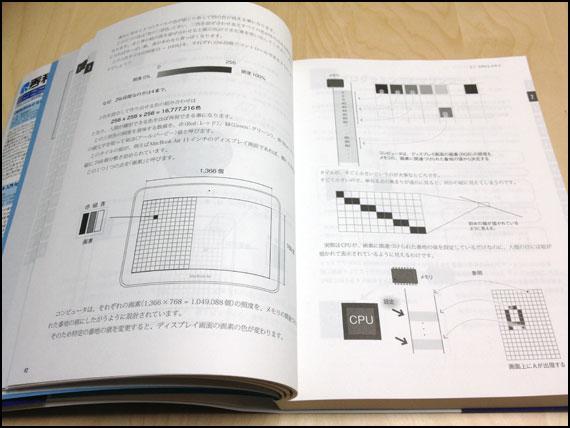 Xvode4で学ぶ Objective-Cプログラミング入門
